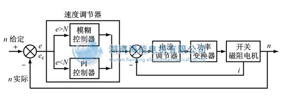 磁阻特性实验报告 电路图