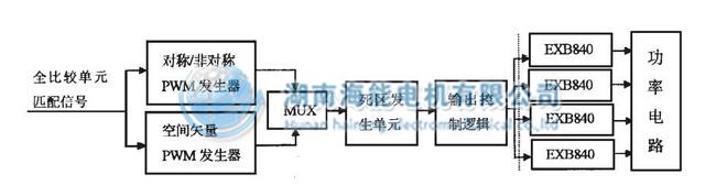 电流斩波控制采用硬件方案实现